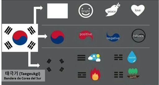 Simbolo da bandeira da Coréia do Sul. Equilíbrio acima de tudo